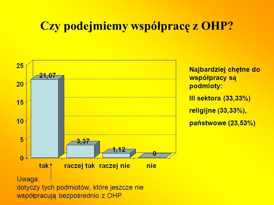 Czy podejmiemy współpracę z OHP.
