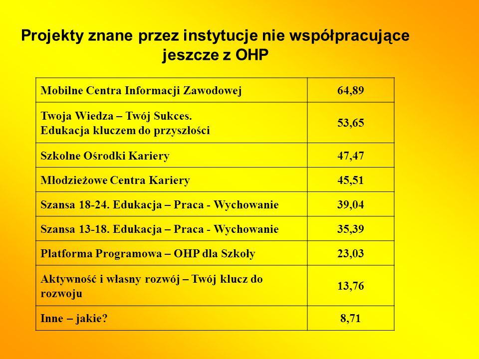 Projekty znane przez instytucje nie współpracujące jeszcze z OHP Mobilne Centra Informacji Zawodowej64,89 Twoja Wiedza – Twój Sukces.