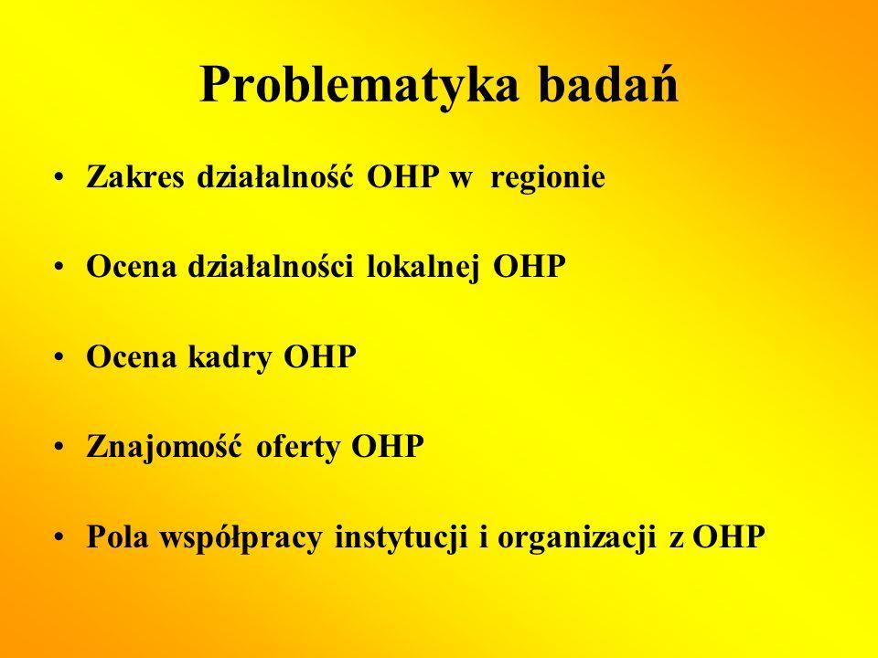 Problematyka badań Zakres działalność OHP w regionie Ocena działalności lokalnej OHP Ocena kadry OHP Znajomość oferty OHP Pola współpracy instytucji i organizacji z OHP