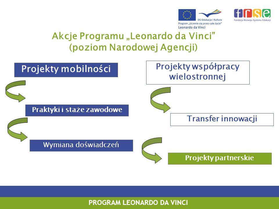 PROGRAM LEONARDO DA VINCI PROGRAM UCZENIE SIĘ PRZEZ CAŁE ŻYCIE PROGRAM LEONARDO DA VINCI Akcje Programu Leonardo da Vinci (poziom Narodowej Agencji) P