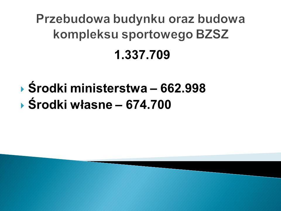 Przebudowa budynku oraz budowa kompleksu sportowego BZSZ 1.337.709 Środki ministerstwa – 662.998 Środki własne – 674.700