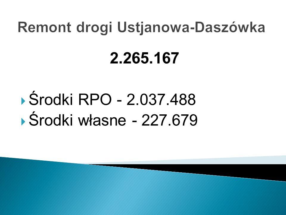 Remont drogi Ustjanowa-Daszówka 2.265.167 Środki RPO - 2.037.488 Środki własne - 227.679