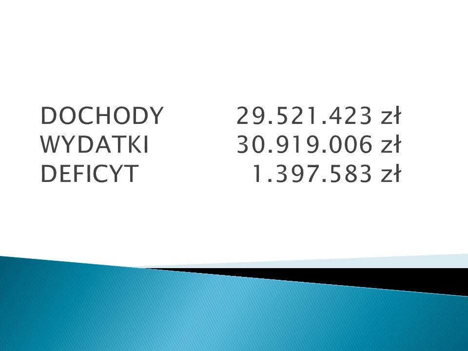 DOCHODY 29.521.423 zł WYDATKI 30.919.006 zł DEFICYT 1.397.583 zł