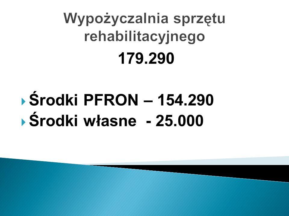 Wypożyczalnia sprzętu rehabilitacyjnego 179.290 Środki PFRON – 154.290 Środki własne - 25.000