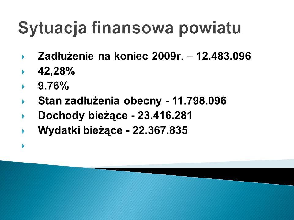 Sytuacja finansowa powiatu Zadłużenie na koniec 2009r.
