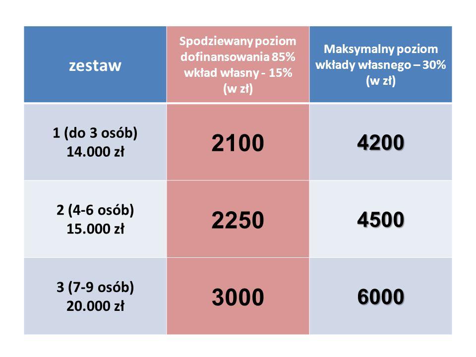 zestaw Spodziewany poziom dofinansowania 85% wkład własny - 15% (w zł) Maksymalny poziom wkłady własnego – 30% (w zł) 1 (do 3 osób) 14.000 zł 21004200 2 (4-6 osób) 15.000 zł 22504500 3 (7-9 osób) 20.000 zł 30006000