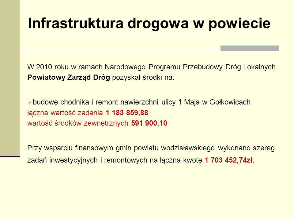 Infrastruktura drogowa w powiecie W 2010 roku w ramach Narodowego Programu Przebudowy Dróg Lokalnych Powiatowy Zarząd Dróg pozyskał środki na: budowę chodnika i remont nawierzchni ulicy 1 Maja w Gołkowicach łączna wartość zadania 1 183 859,88 wartość środków zewnętrznych 591 900,10 Przy wsparciu finansowym gmin powiatu wodzisławskiego wykonano szereg zadań inwestycyjnych i remontowych na łączna kwotę 1 703 452,74zł.
