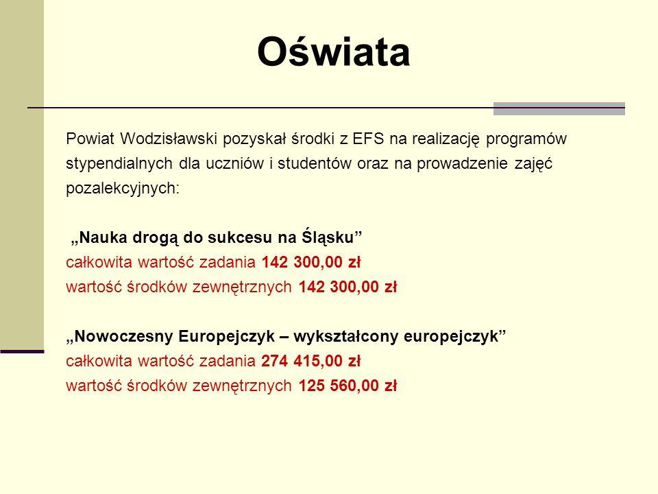 Oświata Powiat Wodzisławski pozyskał środki z EFS na realizację programów stypendialnych dla uczniów i studentów oraz na prowadzenie zajęć pozalekcyjnych: Nauka drogą do sukcesu na Śląsku całkowita wartość zadania 142 300,00 zł wartość środków zewnętrznych 142 300,00 zł Nowoczesny Europejczyk – wykształcony europejczyk całkowita wartość zadania 274 415,00 zł wartość środków zewnętrznych 125 560,00 zł