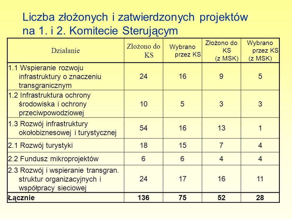 Działanie Złożono do KS Wybrano przez KS Złożono do KS (z MSK) Wybrano przez KS (z MSK) 1.1 Wspieranie rozwoju infrastruktury o znaczeniu transgranicz