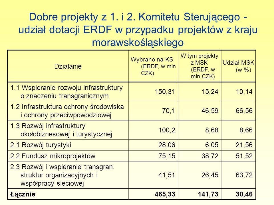 Dobre projekty z 1. i 2. Komitetu Sterującego - udział dotacji ERDF w przypadku projektów z kraju morawskośląskiego Działanie Wybrano na KS (ERDF, w m