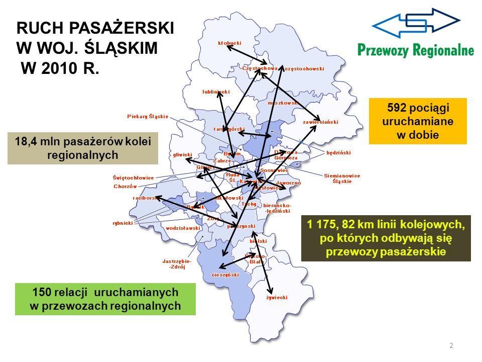 RUCH PASAŻERSKI W WOJ. ŚLĄSKIM W 2010 R. 18,4 mln pasażerów kolei regionalnych 1 175, 82 km linii kolejowych, po których odbywają się przewozy pasażer