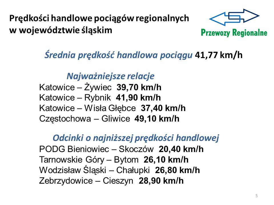 Prędkości handlowe pociągów regionalnych w województwie śląskim Średnia prędkość handlowa pociągu 41,77 k m/h Najważniejsze relacje Katowice – Żywiec