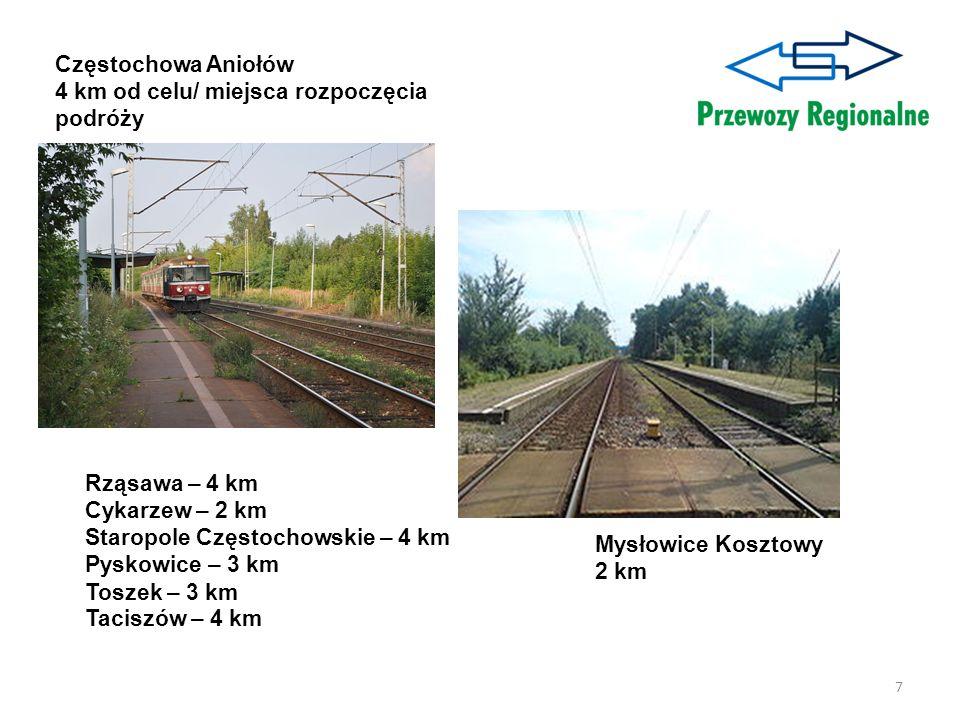 7 Częstochowa Aniołów 4 km od celu/ miejsca rozpoczęcia podróży Mysłowice Kosztowy 2 km Rząsawa – 4 km Cykarzew – 2 km Staropole Częstochowskie – 4 km