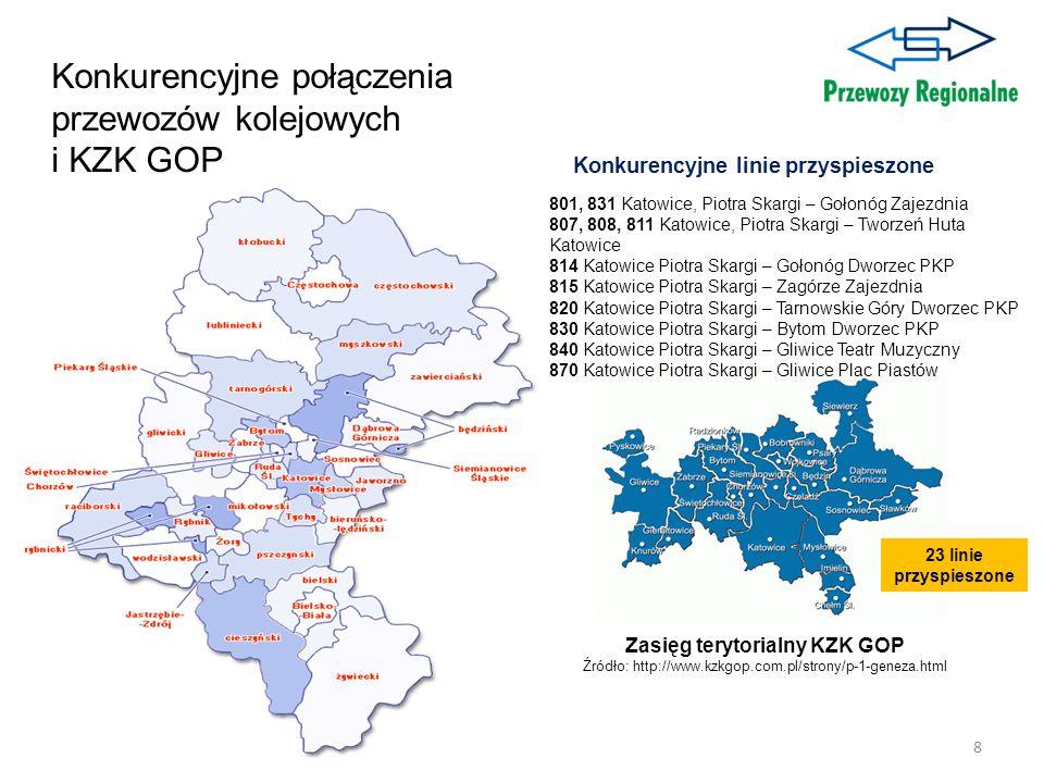 8 Zasięg terytorialny KZK GOP Źródło: http://www.kzkgop.com.pl/strony/p-1-geneza.html 23 linie przyspieszone Konkurencyjne połączenia przewozów kolejo