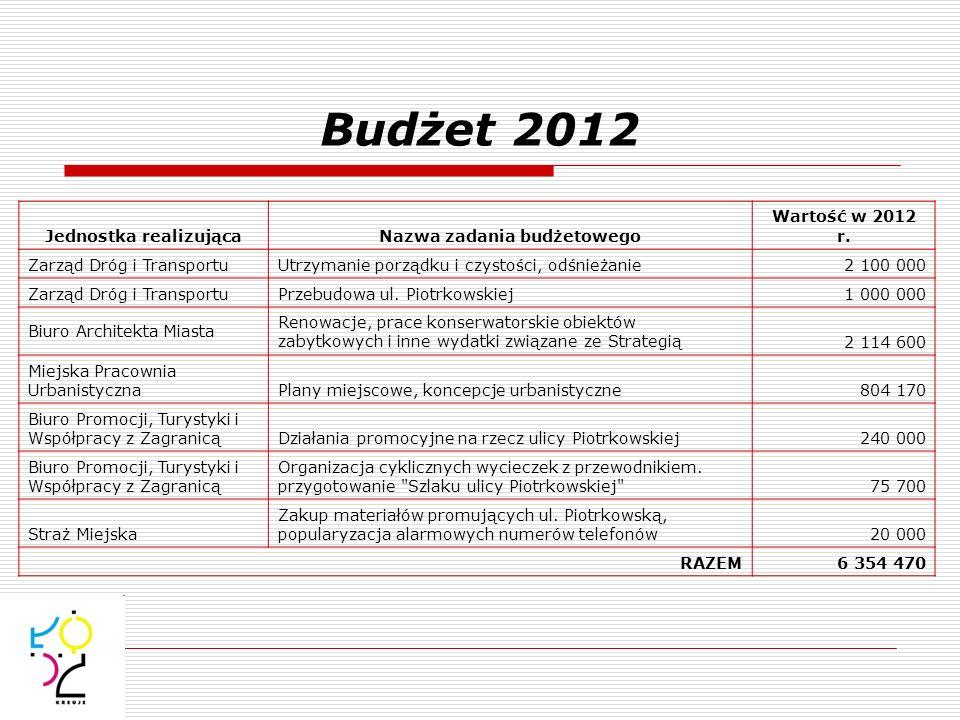 Budżet 2012 Jednostka realizującaNazwa zadania budżetowego Wartość w 2012 r. Zarząd Dróg i TransportuUtrzymanie porządku i czystości, odśnieżanie2 100