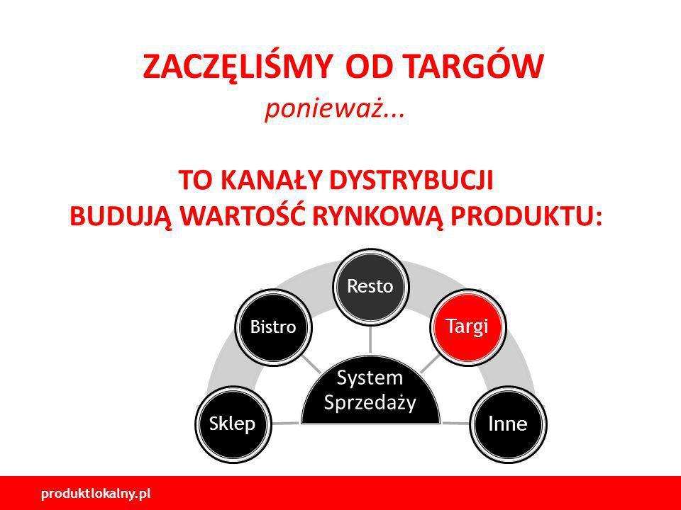 produktlokalny.pl ZACZĘLIŚMY OD TARGÓW System Sprzedaży Sklep Bistro Resto Targi Inne Provided by : www.ThemeGallery.com ponieważ...