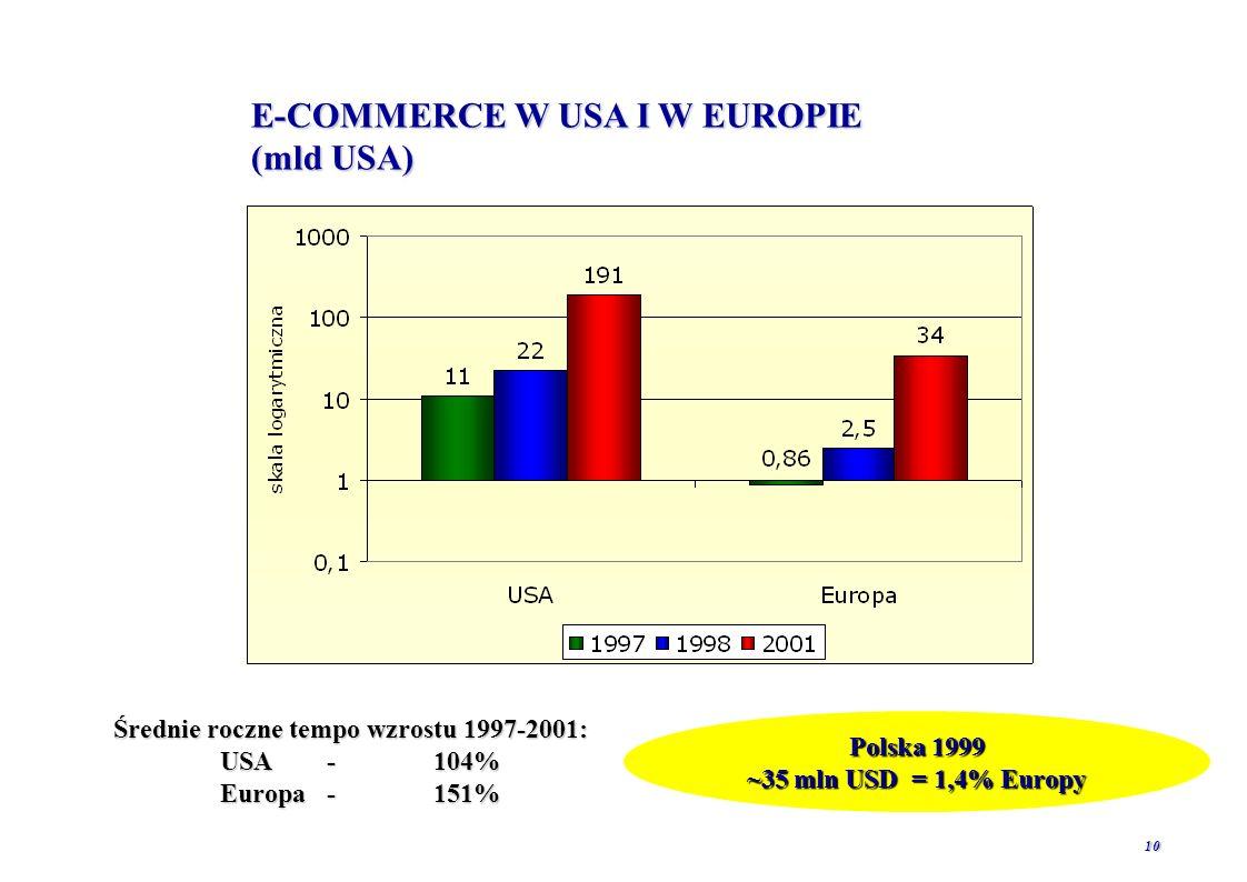 9 WIELKOŚĆ RYNKU E-COMMERCE (mld USD)