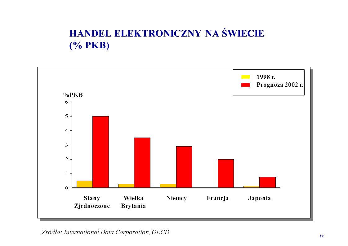 10 E-COMMERCE W USA I W EUROPIE (mld USA) Średnie roczne tempo wzrostu 1997-2001: USA-104% Europa-151% Polska 1999 ~35 mln USD = 1,4% Europy