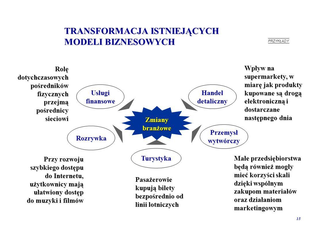 14 ZNACZENIE ROZWOJU GOSPODARKI ELEKTRONICZNEJ Nowe procesy Nowe transakcje Zmiana istniejących modeli biznesowych, transformacja podmiotów gospodarczychZmiana istniejących modeli biznesowych, transformacja podmiotów gospodarczych Utworzenie nowych rynków produktów i usługUtworzenie nowych rynków produktów i usług Redukcja kosztów w dotychczasowych procesachRedukcja kosztów w dotychczasowych procesach