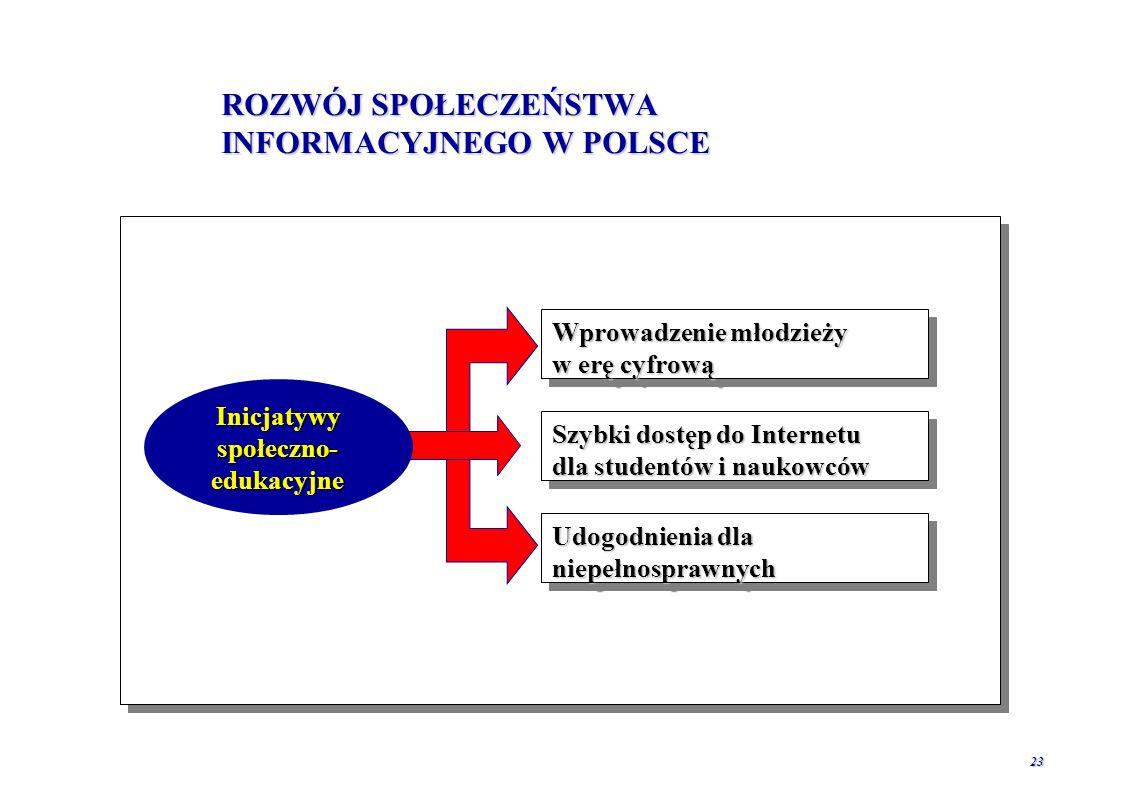 22 GŁÓWNE PRZESZKODY ROZWOJU E-C0MMERCE W POLSCE Dostęp do Internetu kosztowny, wolny i bez gwarancji bezpieczeństwa przesyłu danych i potwierdzania tożsamościDostęp do Internetu kosztowny, wolny i bez gwarancji bezpieczeństwa przesyłu danych i potwierdzania tożsamości Społeczeństwo w niewystarczającym stopniu posiadające umiejętności wykorzystania InternetuSpołeczeństwo w niewystarczającym stopniu posiadające umiejętności wykorzystania Internetu Brak wystarczająco dynamicznej, przedsiębiorczej i nastawionej na klienta kulturyBrak wystarczająco dynamicznej, przedsiębiorczej i nastawionej na klienta kultury Sektor publiczny nie odgrywa odpowiednio aktywnej roli w promowaniu nowych usługSektor publiczny nie odgrywa odpowiednio aktywnej roli w promowaniu nowych usług Niejasne uregulowania prawneNiejasne uregulowania prawne Emigracja polskich specjalistów teleinformatykiEmigracja polskich specjalistów teleinformatyki