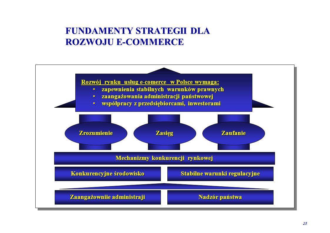 24 E-GOVERNMENT DLA ROZWOJU E-COMMERCE W POLSCE Zaangażowanie administracji państwowej w rozwój e-commerce: 1.