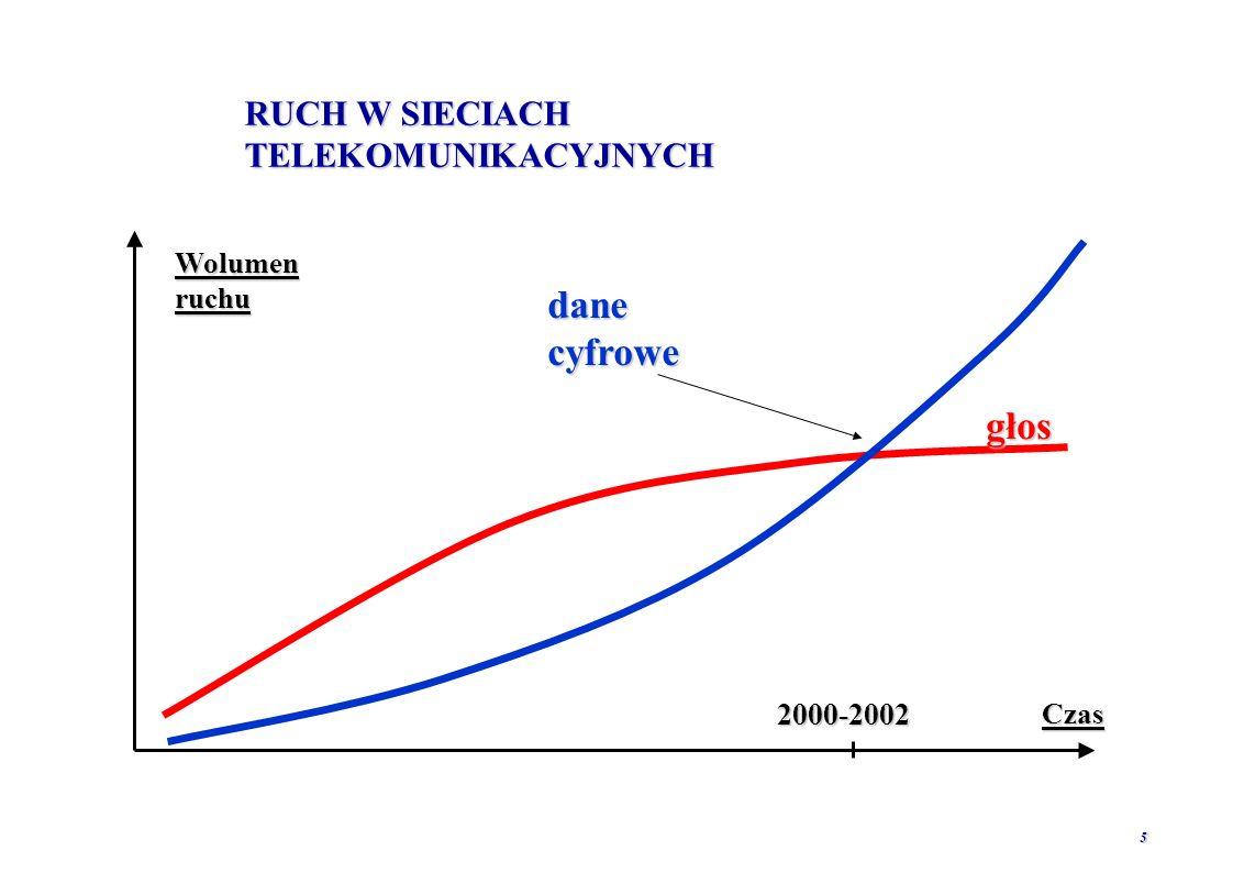5 RUCH W SIECIACH TELEKOMUNIKACYJNYCH Wolumen ruchu Czas głos dane cyfrowe 2000-2002