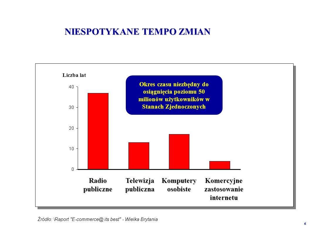 16 DOSTĘP DO INTERNETU JAKO USŁUGA POWSZECHNA Szwecja Wielka Brytania Holandia Włochy Grecja Dyrektywy UE wymieniają transmisję danych za pomocą modemów jako element usługi powszechnej Kraje, w których dostęp do Internetu traktowany jest jako usługa powszechna Nie tylko w krajach Unii, dostęp do Internetu to usługa powszechna