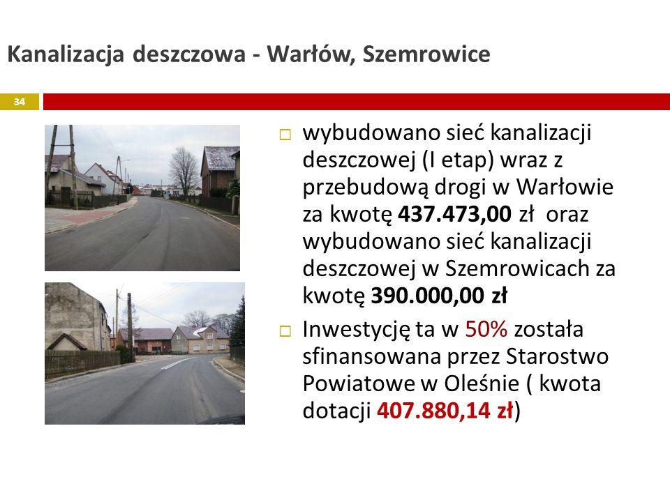 Kanalizacja deszczowa - Warłów, Szemrowice wybudowano sieć kanalizacji deszczowej (I etap) wraz z przebudową drogi w Warłowie za kwotę 437.473,00 zł o