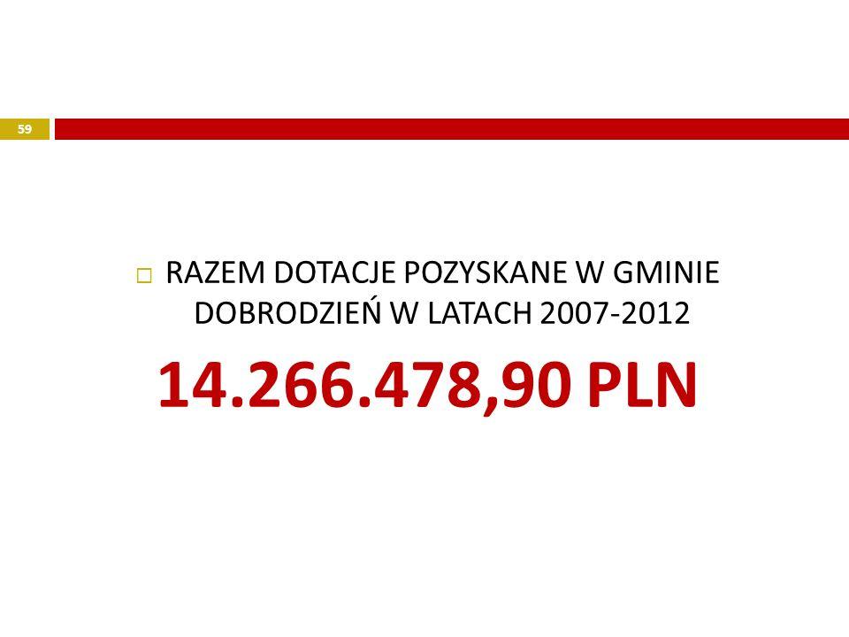 RAZEM DOTACJE POZYSKANE W GMINIE DOBRODZIEŃ W LATACH 2007-2012 14.266.478,90 PLN 59