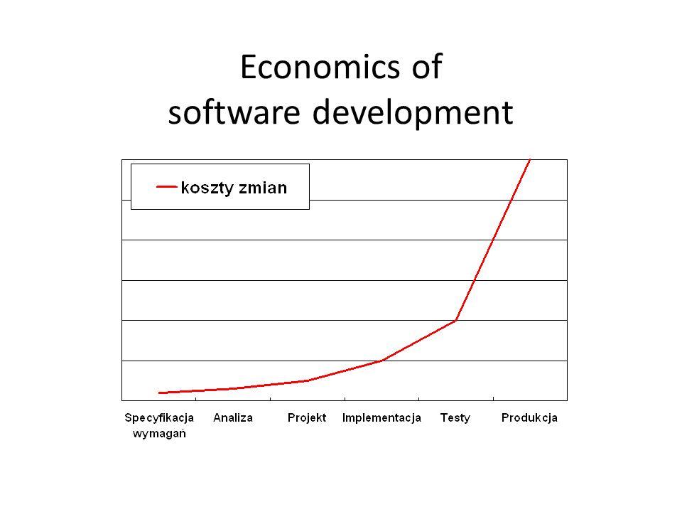Economics of software development