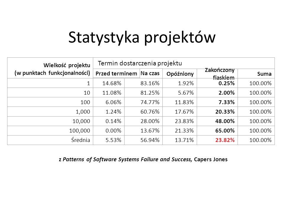 Problem – projekt zawieszony/zamknięty Co jeśli: krótkie cykle produkcyjne(inkrementy) umożliwiają dostarczenie przynajmniej częściowo działającego oprogramowania (zainwestowane pieniądze mają odzwierciedlenia w dostarczonym produkcie)