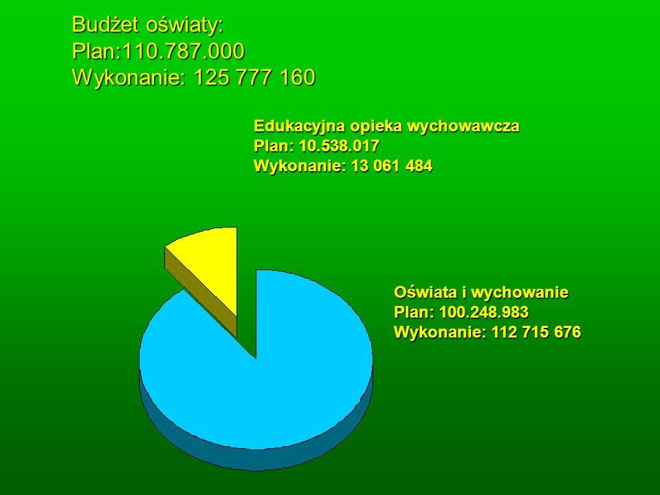 Budżet oświaty: Plan:110.787.000 Wykonanie: 125 777 160 Budżet oświaty: Plan:110.787.000 Wykonanie: 125 777 160 Oświata i wychowanie Plan: 100.248.983 Wykonanie: 112 715 676 Edukacyjna opieka wychowawcza Plan: 10.538.017 Wykonanie: 13 061 484