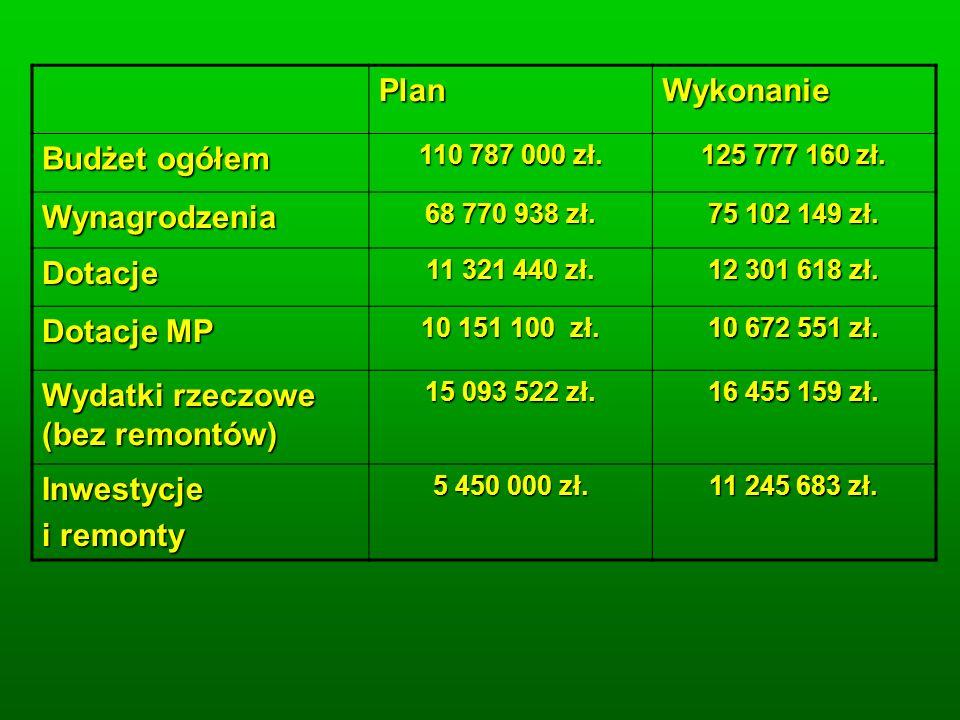 PlanWykonanie Budżet ogółem 110 787 000 zł. 125 777 160 zł.