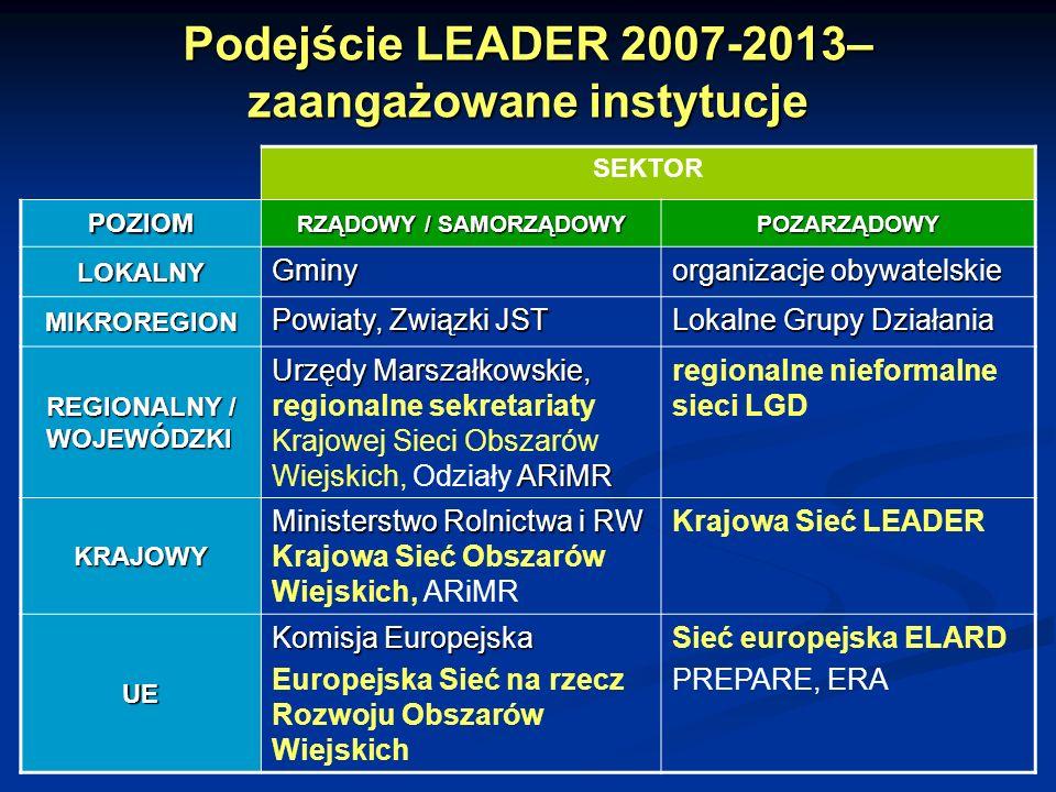 Podejście LEADER 2007-2013– zaangażowane instytucje SEKTOR POZIOM RZĄDOWY / SAMORZĄDOWY POZARZĄDOWY LOKALNY Gminy organizacje obywatelskie MIKROREGION Powiaty, Związki JST Lokalne Grupy Działania REGIONALNY / WOJEWÓDZKI Urzędy Marszałkowskie, ARiMR Urzędy Marszałkowskie, regionalne sekretariaty Krajowej Sieci Obszarów Wiejskich, Odziały ARiMR regionalne nieformalne sieci LGD KRAJOWY Ministerstwo Rolnictwa i RW Ministerstwo Rolnictwa i RW Krajowa Sieć Obszarów Wiejskich, ARiMR Krajowa Sieć LEADER UE Komisja Europejska Europejska Sieć na rzecz Rozwoju Obszarów Wiejskich Sieć europejska ELARD PREPARE, ERA