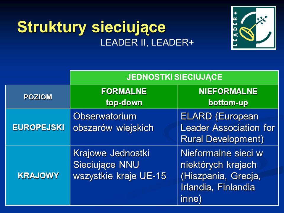 Struktury sieciujące JEDNOSTKI SIECIUJĄCEPOZIOMFORMALNEtop-downNIEFORMALNEbottom-up EUROPEJSKI Obserwatorium obszarów wiejskich ELARD (European Leader Association for Rural Development) KRAJOWY Krajowe Jednostki Sieciujące NNU wszystkie kraje UE-15 Nieformalne sieci w niektórych krajach (Hiszpania, Grecja, Irlandia, Finlandia inne) LEADER II, LEADER+