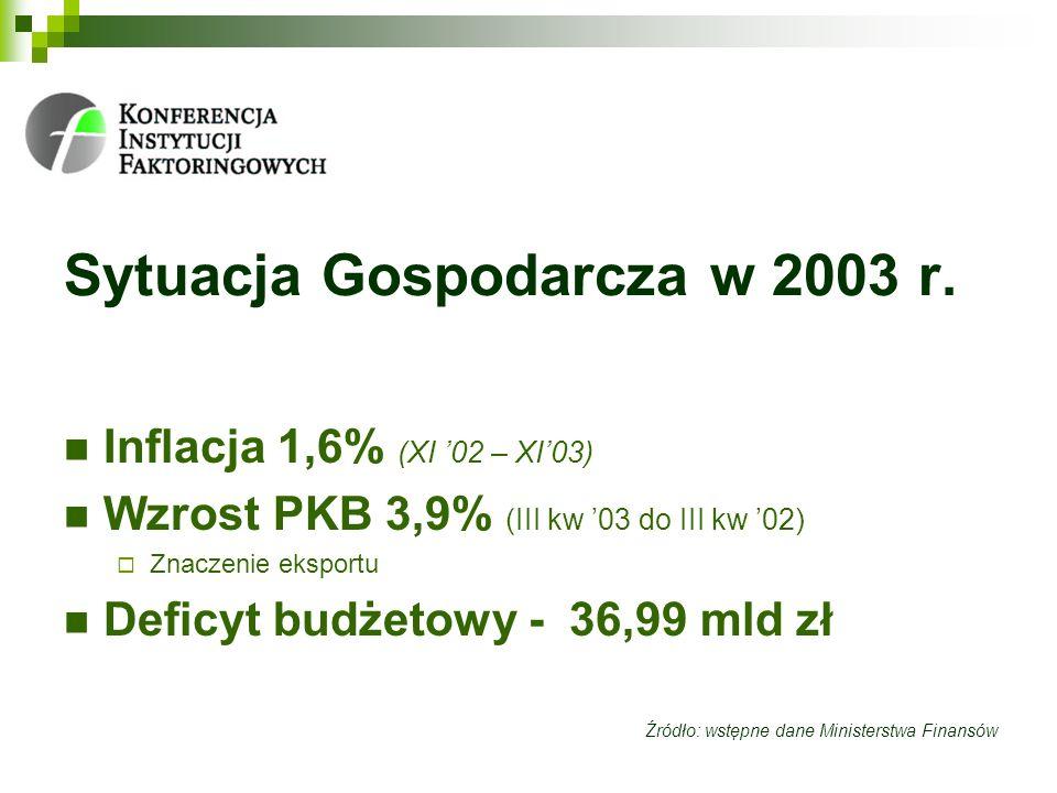 Sytuacja Gospodarcza w 2003 r.