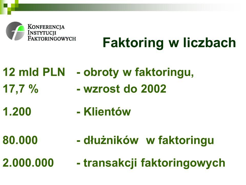 Faktoring w liczbach 12 mld PLN- obroty w faktoringu, 17,7 %- wzrost do 2002 1.200 - Klientów 80.000 - dłużników w faktoringu 2.000.000 - transakcji faktoringowych