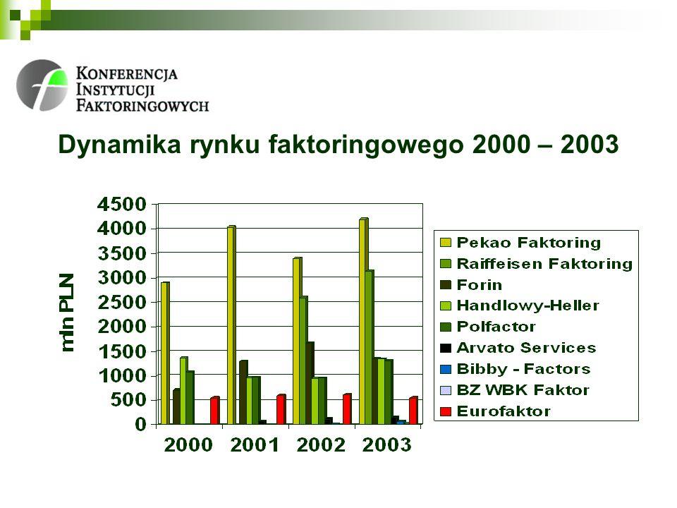 Dynamika rynku faktoringowego 2000 – 2003
