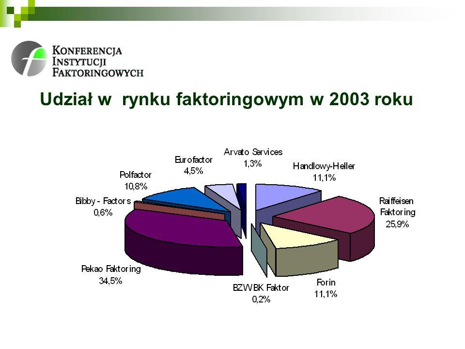 Udział w rynku faktoringowym w 2003 roku