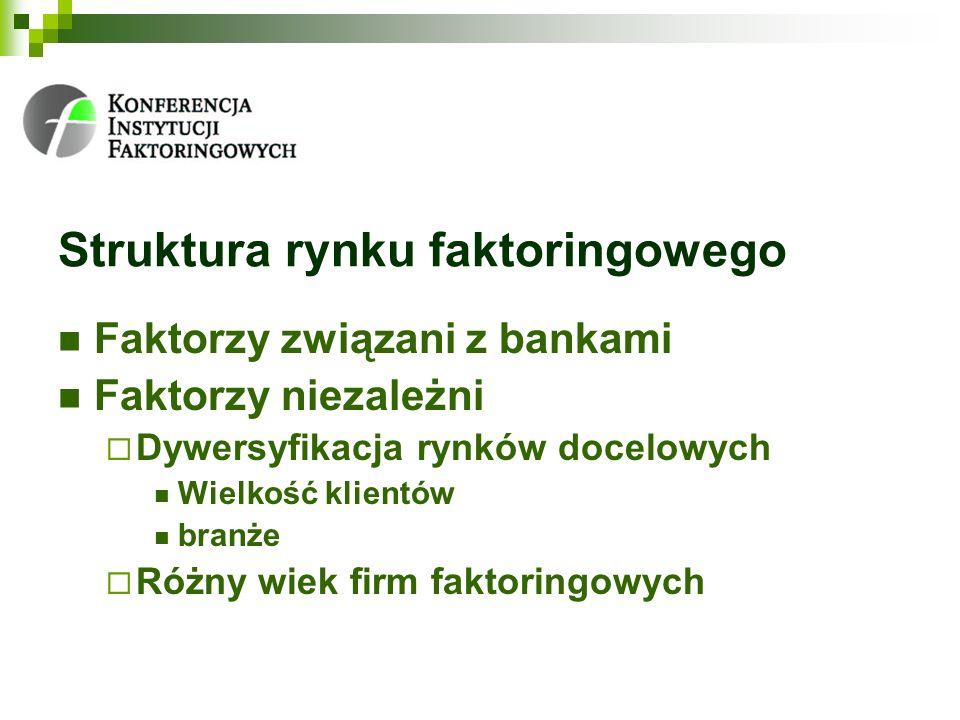 Struktura rynku faktoringowego Faktorzy związani z bankami Faktorzy niezależni Dywersyfikacja rynków docelowych Wielkość klientów branże Różny wiek firm faktoringowych