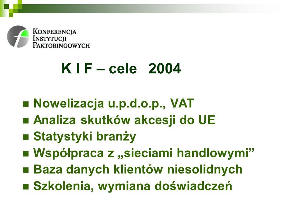 K I F – cele2004 Nowelizacja u.p.d.o.p., VAT Analiza skutków akcesji do UE Statystyki branży Współpraca z sieciami handlowymi Baza danych klientów niesolidnych Szkolenia, wymiana doświadczeń