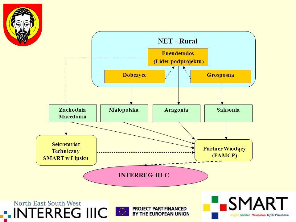 Partner Wiodący (FAMCP) Sekretariat Techniczny SMART w Lipsku NET - Rural Fuendetodos (Lider podprojektu) DobczyceGrosposna Zachodnia Macedonia Aragon