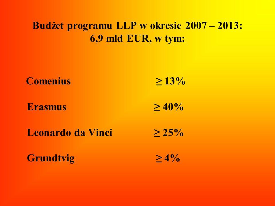 Budżet programu LLP w okresie 2007 – 2013: 6,9 mld EUR, w tym: Comenius 13% Erasmus 40% Leonardo da Vinci 25% Grundtvig 4%