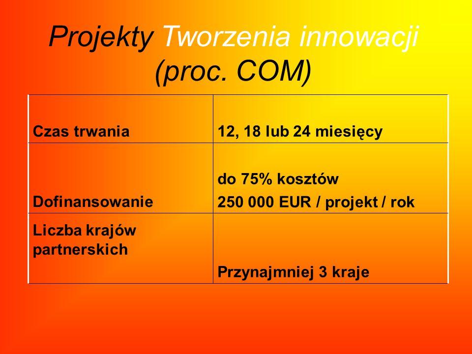 Projekty Tworzenia innowacji (proc. COM) Przynajmniej 3 kraje Liczba krajów partnerskich do 75% kosztów 250 000 EUR / projekt / rokDofinansowanie 12,