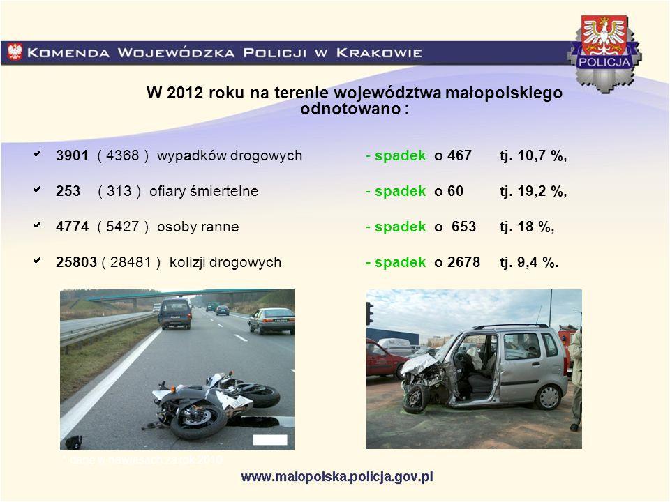 W 2012 roku na terenie województwa małopolskiego odnotowano : 3901 ( 4368 ) wypadków drogowych- spadek o 467 tj. 10,7 %, 253( 313 ) ofiary śmiertelne