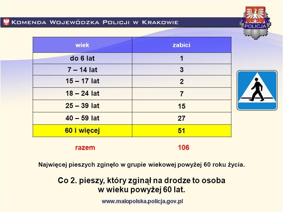 wiekzabici do 6 lat 1 7 – 14 lat 3 15 – 17 lat 2 18 – 24 lat 7 25 – 39 lat 15 40 – 59 lat 27 60 i więcej 51 106razem Najwięcej pieszych zginęło w grup