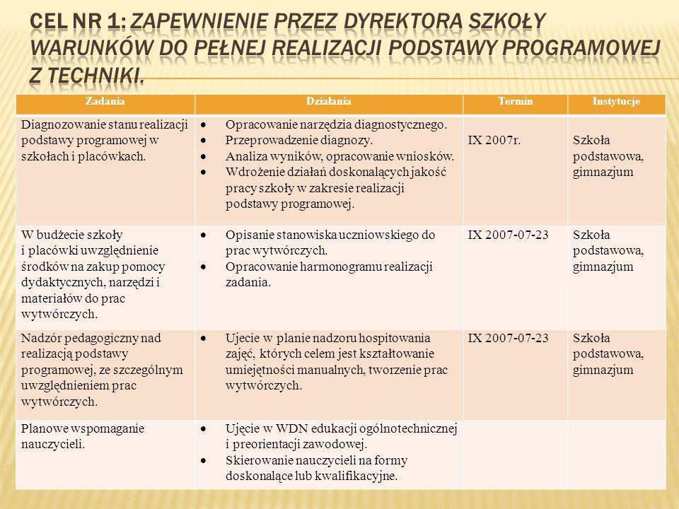 ZadaniaDziałaniaTerminInstytucje Diagnozowanie stanu realizacji podstawy programowej w szkołach i placówkach.