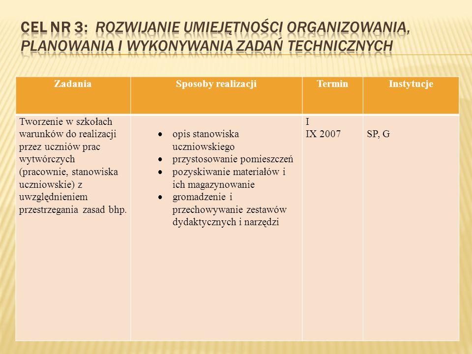 ZadaniaSposoby realizacjiTerminInstytucje Tworzenie w szkołach warunków do realizacji przez uczniów prac wytwórczych (pracownie, stanowiska uczniowskie) z uwzględnieniem przestrzegania zasad bhp.