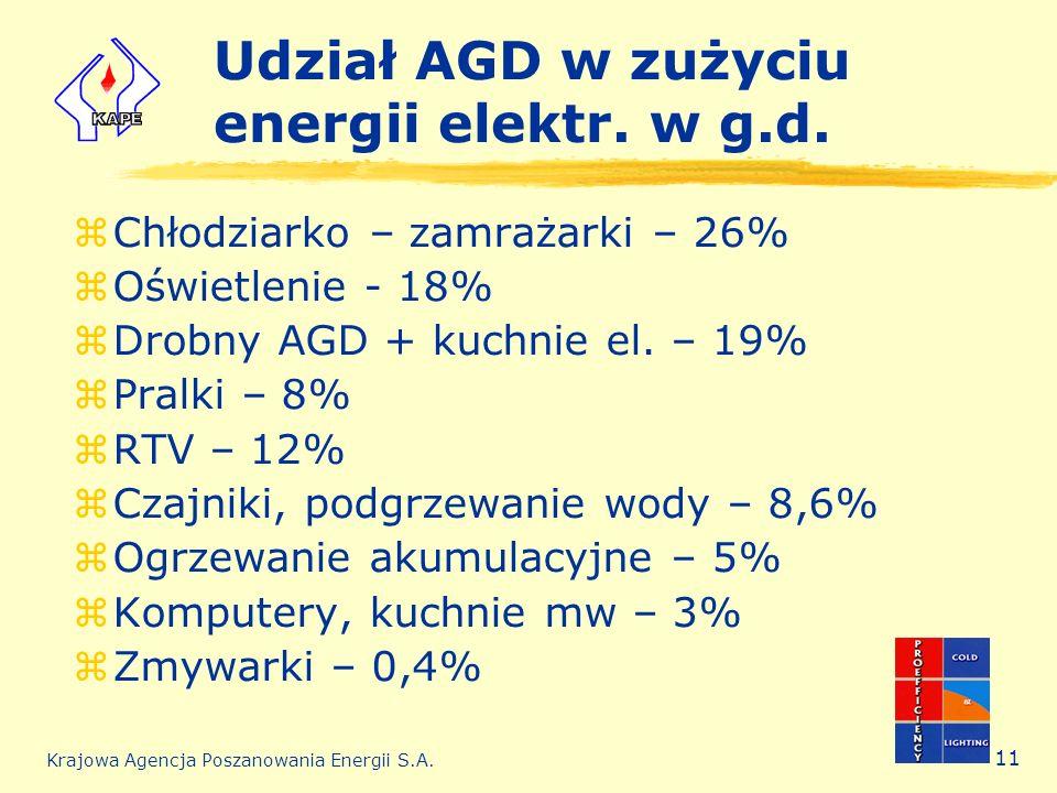 Krajowa Agencja Poszanowania Energii S.A. 11 Udział AGD w zużyciu energii elektr. w g.d. zChłodziarko – zamrażarki – 26% zOświetlenie - 18% zDrobny AG