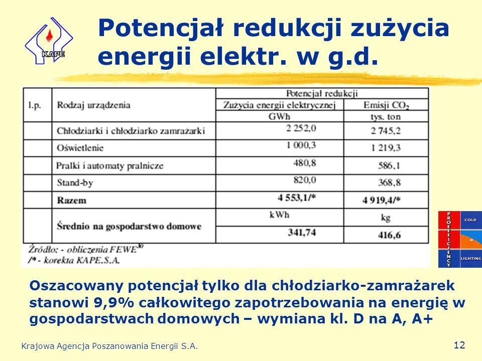 Krajowa Agencja Poszanowania Energii S.A. 12 Potencjał redukcji zużycia energii elektr. w g.d. Oszacowany potencjał tylko dla chłodziarko-zamrażarek s